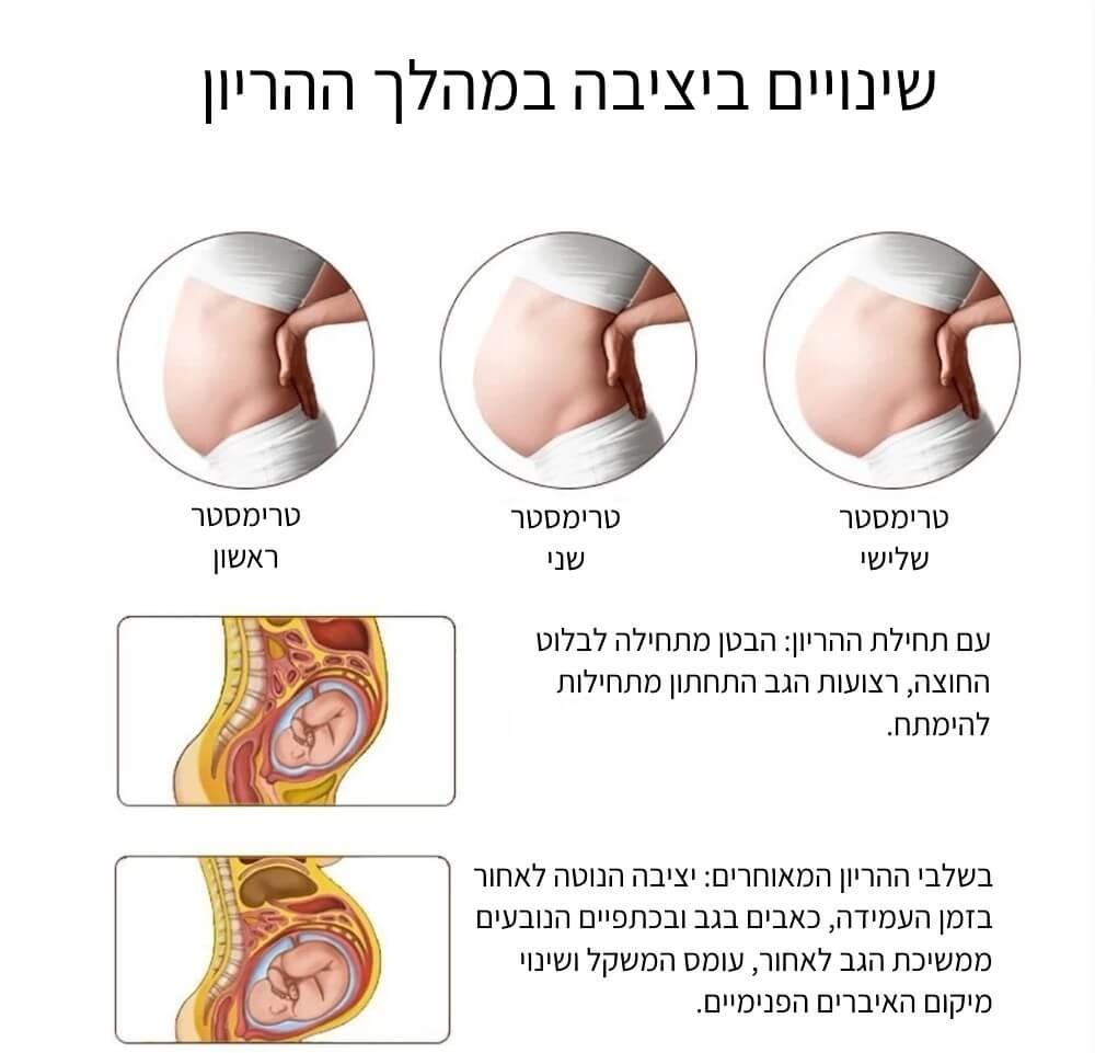 שינויים ביציבה במהלך ההריון
